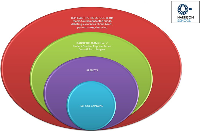 Student Leadership Model